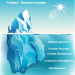 An iceberg representing hidden software assets; Software Assets, Disaster Recovery, Change Management, Compliance Management, Obsolescence