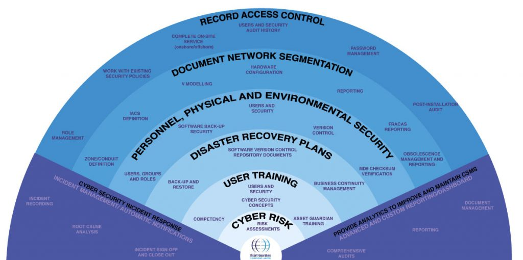 Asset Guardian: Cyber Security Management System