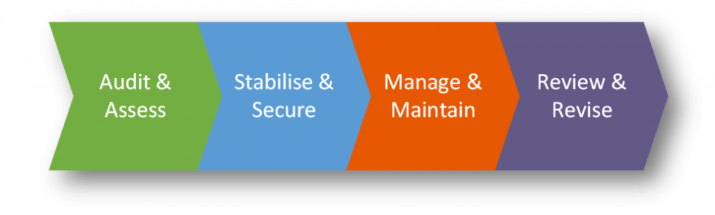 Asset Guardian employs a pahsed approach, geared towards compliance with IEC-62443 and the creation of a CSMS.