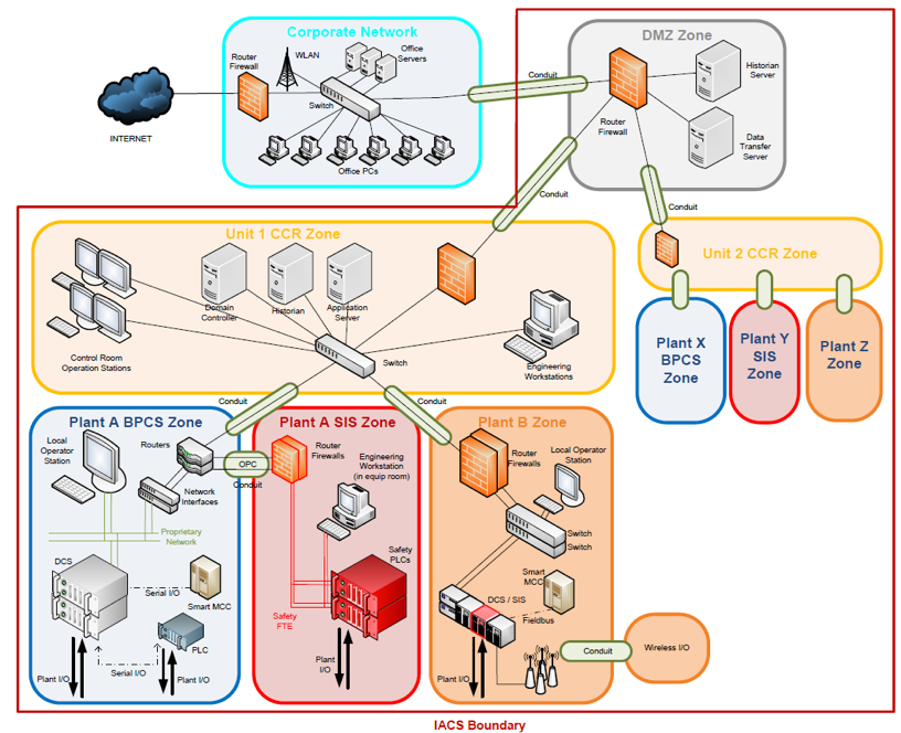 Cyber Security Management of Industrial Automation and