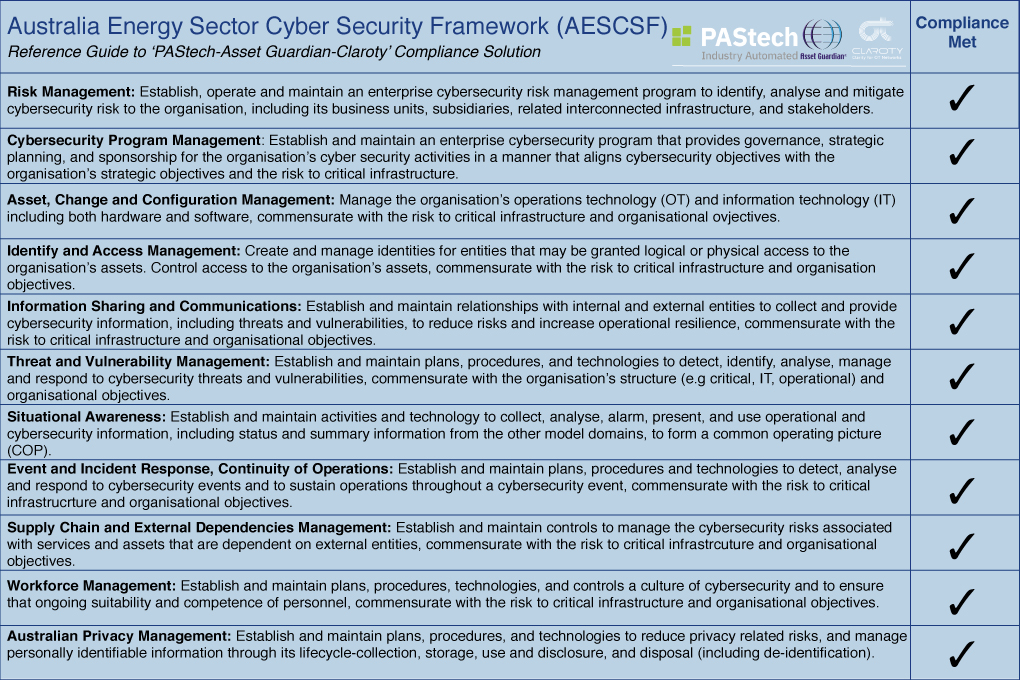 Australia Energy Market Operator Requirements for Organisations looking to achieve Cyber Security Compliance